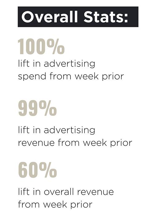amazon advertising stats